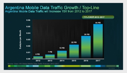 Argentina Mobile Data Traffic
