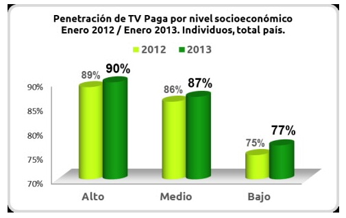 Penetracion de TV pagapor nivel socioeconomico