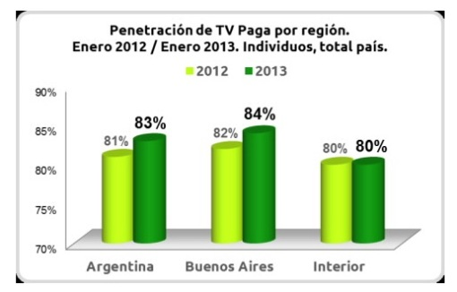 Penetracion de TV pagapor region